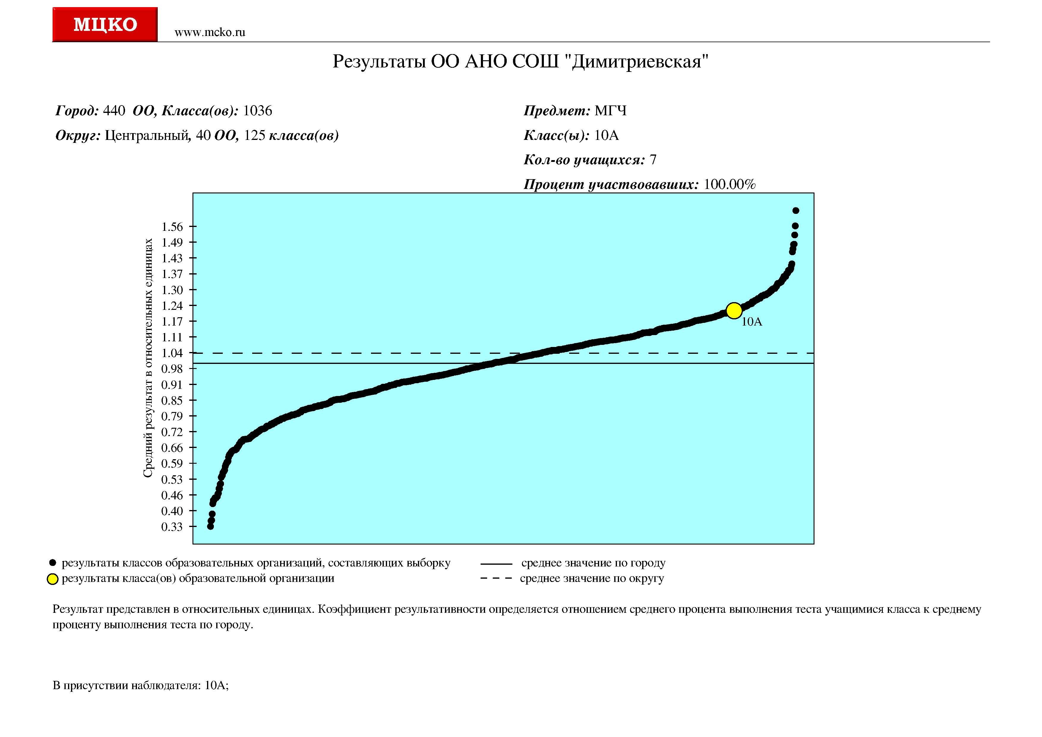 МЦКО 10 класс результат graph_9041 (18)