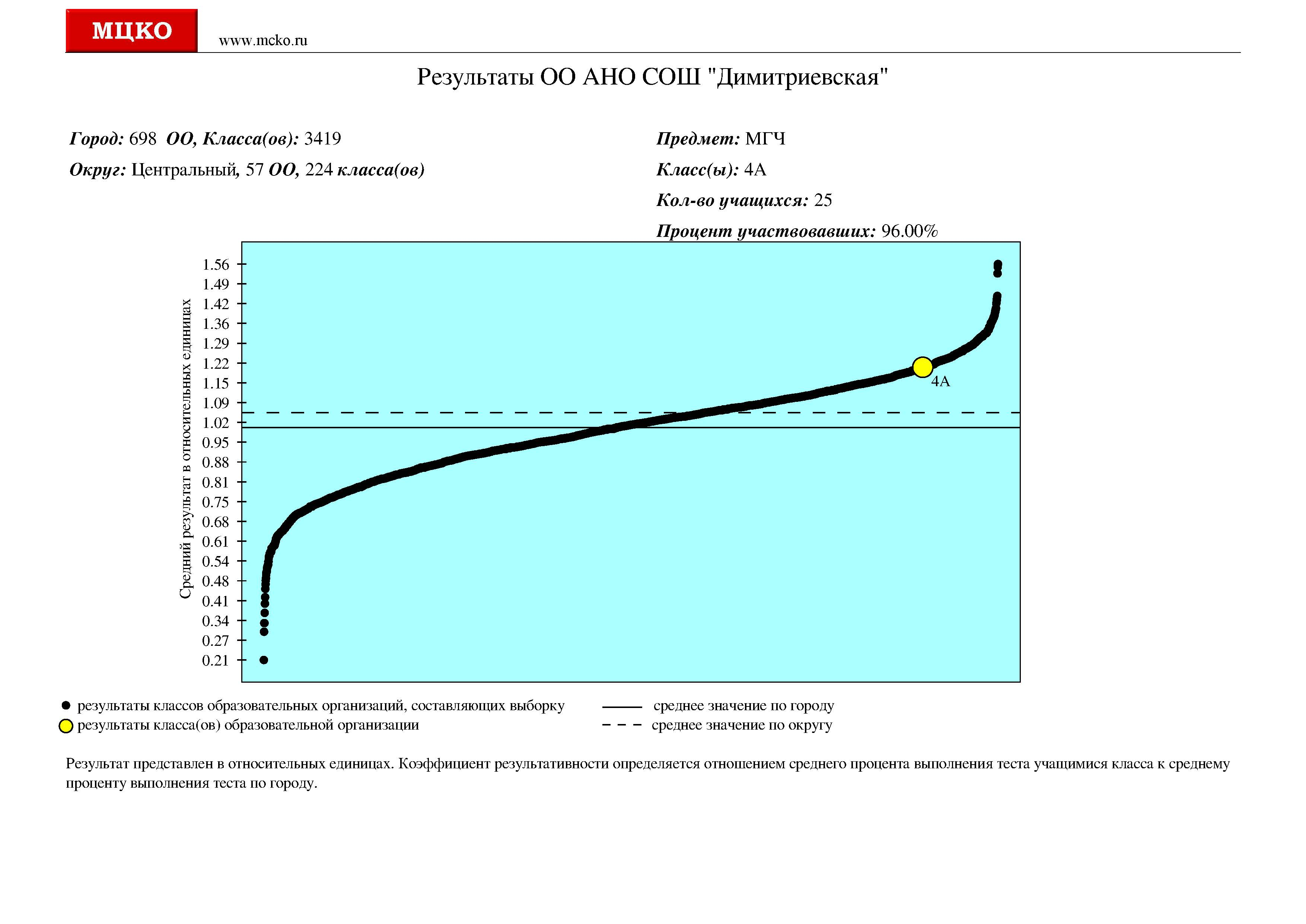 МЦКО 4 класс результат graph_9041 (17)